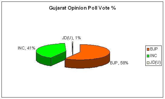 Gujarat Opinion Poll 2012