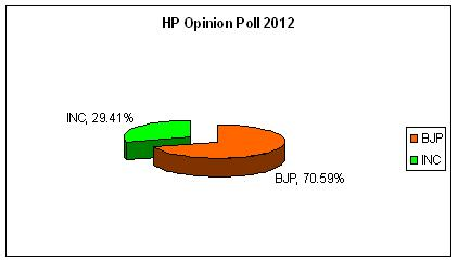 HP Opinion Poll 2012