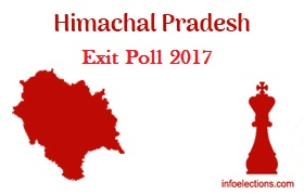 himachal exit poll 2017