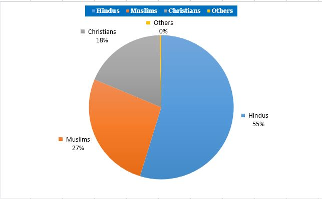 Kerala Latest CasteReligion Wise Population Demographics And - Religion wise population in world 2016