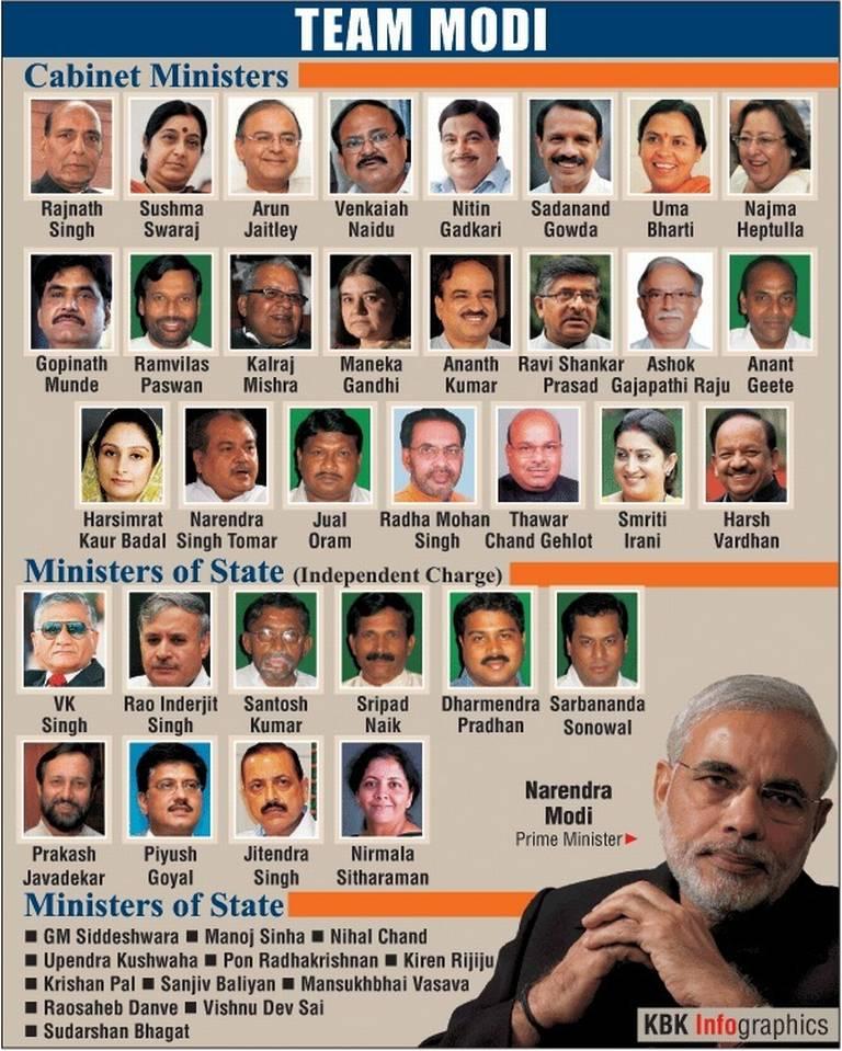 Cabinet Ministers Modi - thesecretconsul.com