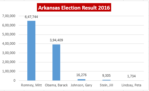 Arkansas Election result 2016