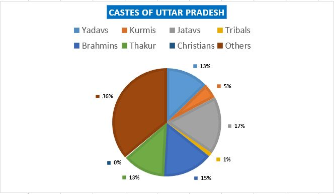 Uttar Pradesh UP Latest Caste Religion Wise Population - Religion wise population in world 2016