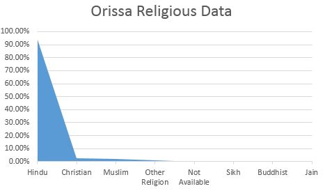 Odisha Latest Castereligion Wise Population Demographics And - Highest population caste in world