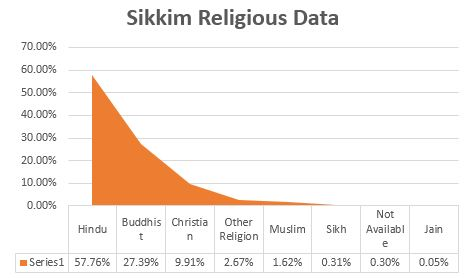 Sikkim Latest Castereligion Wise Population Demographics And - Highest population caste in world