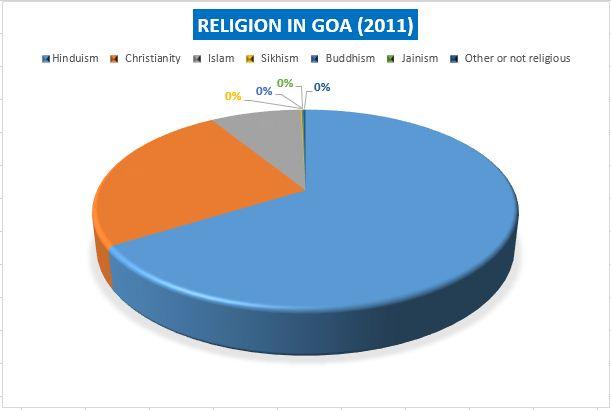 Goa Caste/Religion Wise population, Goa Caste wise demographics