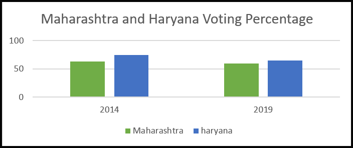 Maharashtra haryana Assembly Result