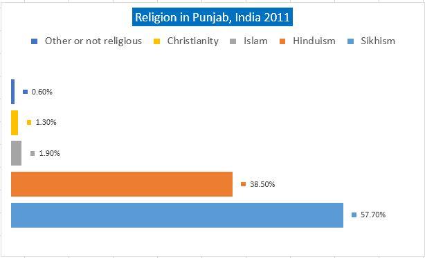 Punjab Caste/Religion Wise population, Punjab Caste wise