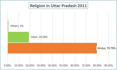 Uttar Pradesh UP Latest Caste Religion Wise population demographics