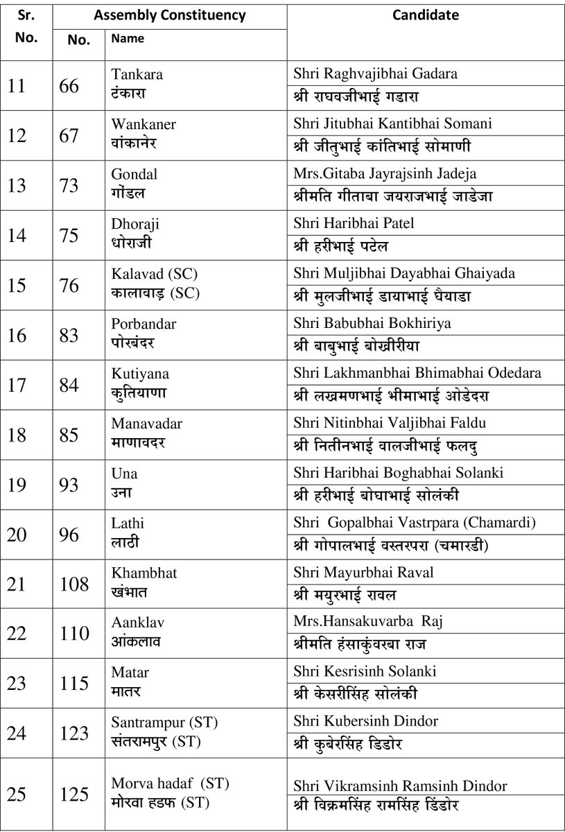 BJP Second List2017 2