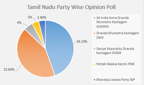 Loyola College Opinion Poll Tamil Nadu Assembly Election